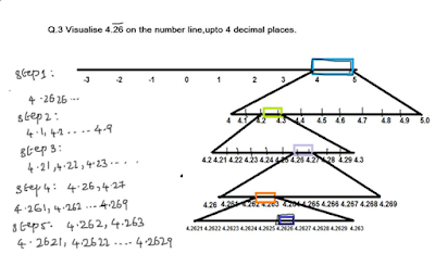 recurring decimals visualising on number line using successive magnification