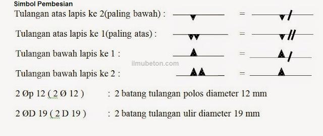 Simbol Gambar Pembesian