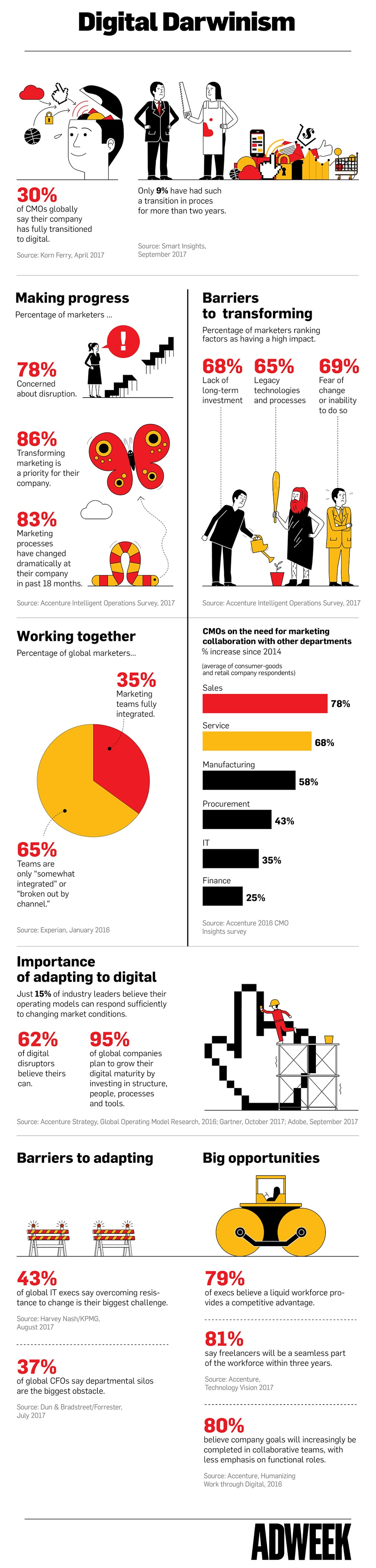 How Brands Struggle Internally to Adapt to Digital - #infographic
