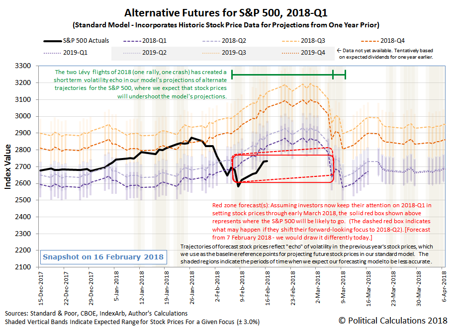 Alternative Futures - S&P 500 - 2018Q1 - Standard Model - Snapshot on 16 February 2018
