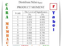 Cara Membaca Distribusi Nilai r Tabel Product Moment Lengkap