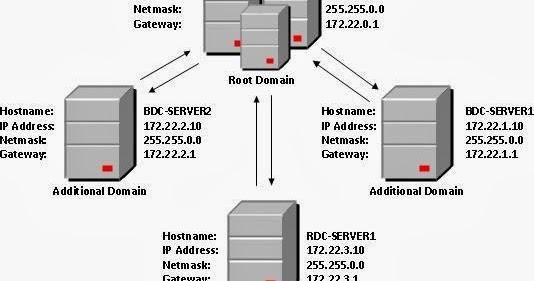 Active Directory Setup under Windows 2012 R2 Server