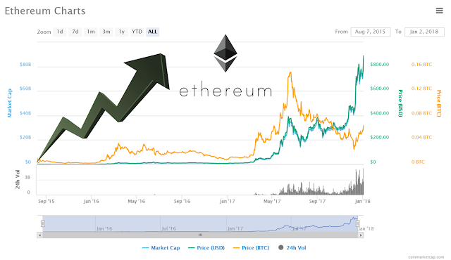 8 Reasons to buy Ethereum in 2018 | Why invest in ETHEREUM