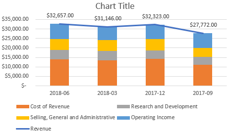 excel stacked line chart