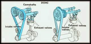 Jenis OHV-DOHC