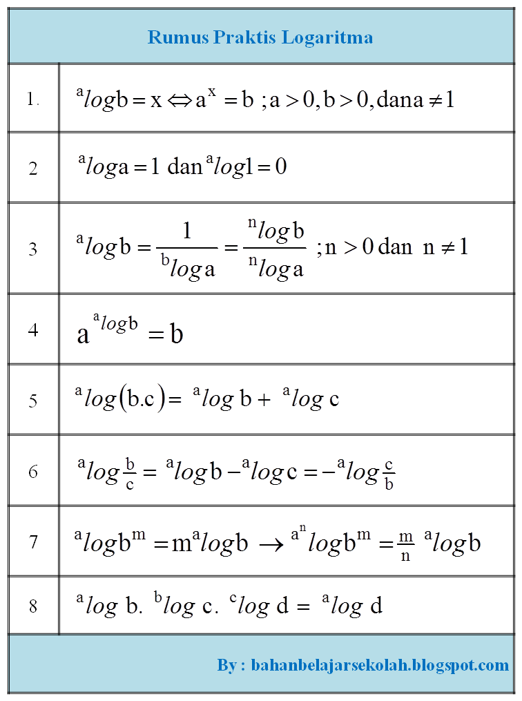 Rumus Matematika Smk Lengkap Pdf