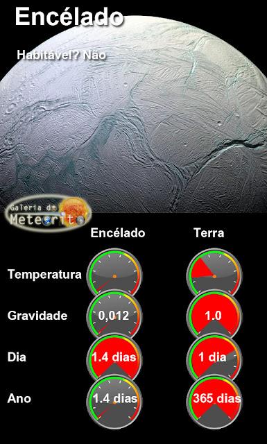 infográfico - encelado comparado com a Terra