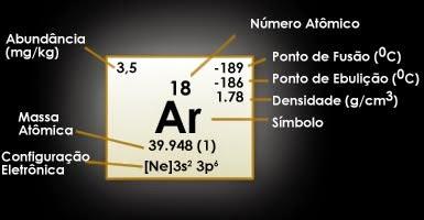 #Argônio (Ar)