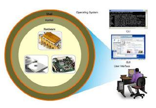 Hubungan antara Hardware, Kernel, Shell dan User
