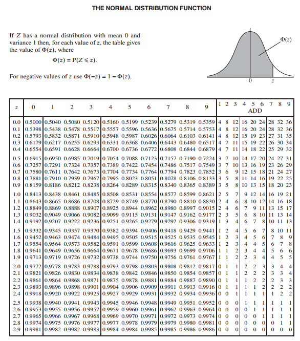 z table In figuring out statistics problems, make sure you understand how to use the z-table to find the probabilities you want use the z-table as.