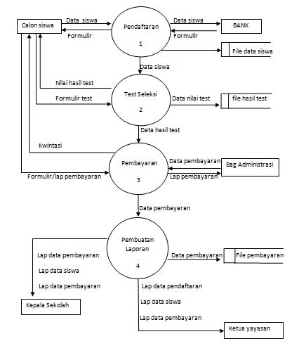 Pengertian dfd dan contoh diagram nya waskhas waskhasspot diagram rinci ccuart Images