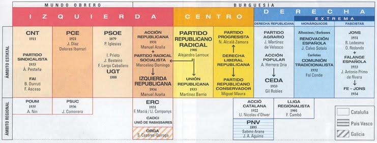 Resultado de imagen de partidos politicos de la segunda republica
