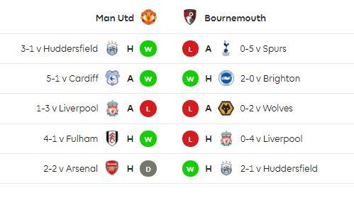 statistik manchester united vs bournemouth