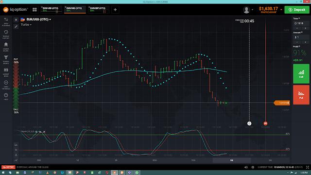 Candlestick Chart Menjadi Pilihan Final Setelah Mencoba Line Chart atau Bar Chart di IQ option