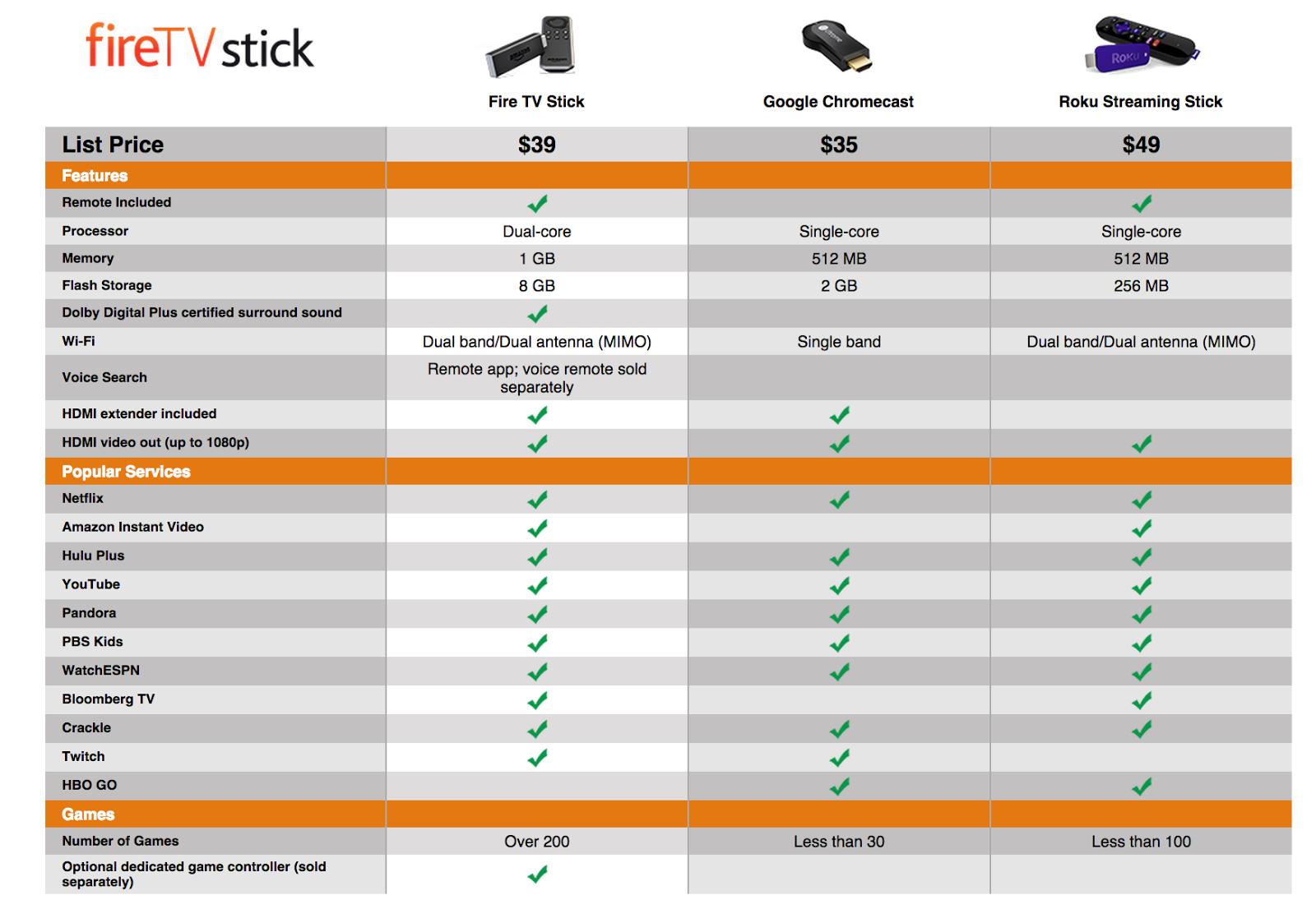 Amazon Fire Stick Voraussetzungen