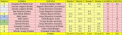 Resultados del encuentro de la selecciones juveniles Lisboa - España 1962