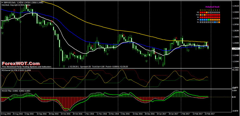 Forex-RSI-Channel