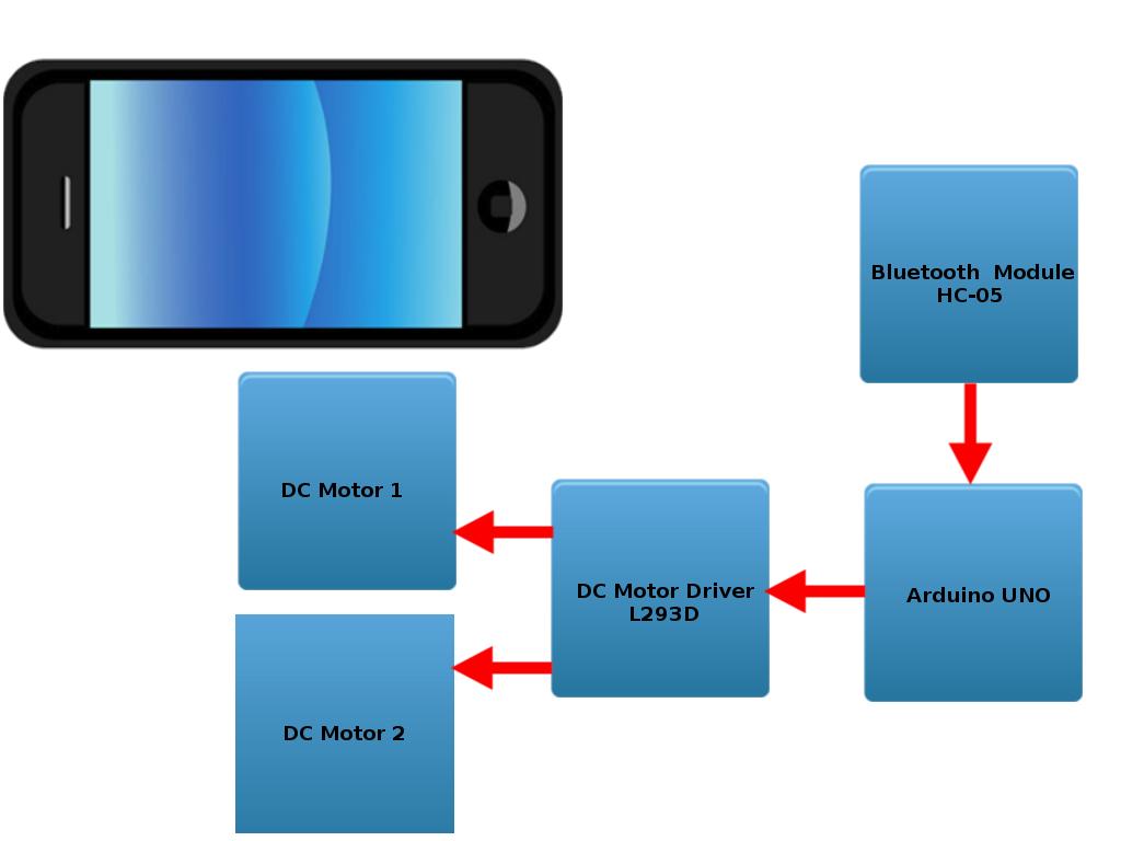 bluetooth application stack diagram whirlpool washing machine wiring smartphone controlled car using arduino