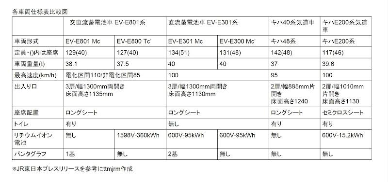 EV-E801系 EV-E301系 HB200系 キハ40系比較表