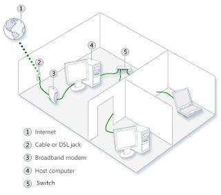 Model jaringan LAN