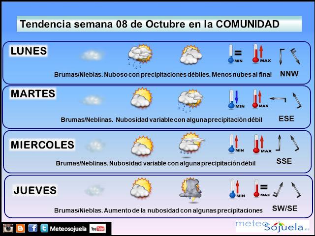 El tiempo de la semana en La Rioja por Jose Calvo de Meteosojuela