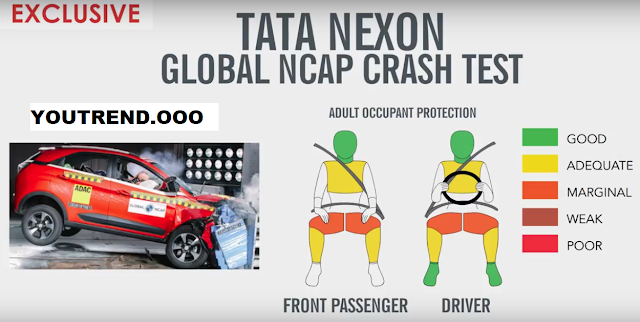 OMG! The Best Tata Nexon gets 4 star rating from Global NCAP Ever! (CRASH TEST)