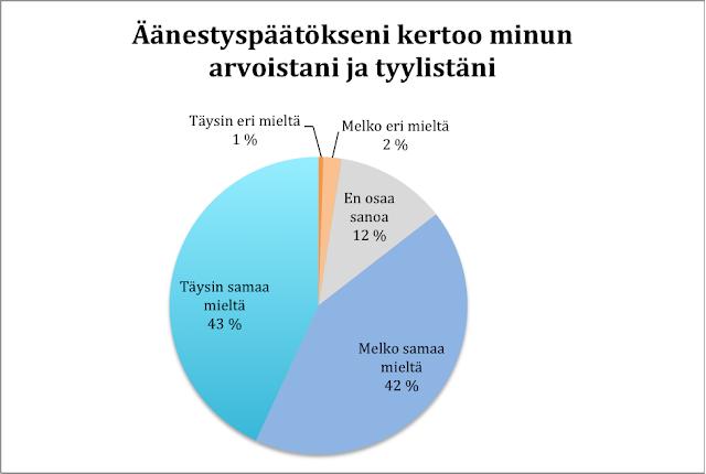 Suurin osa ihmisistä pitää äänestyspäätöstä signaalina arvoista
