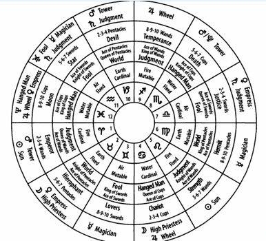 Psychological Astrology for the Psyche (PSYAP) by Mitch