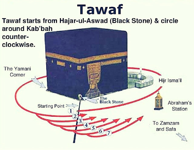What Is Tawaf And Why We Perform Seven Rounds Of Kaaba