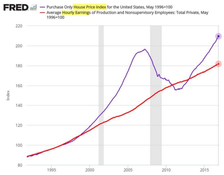 Sellers Must Lower The Price   The Bubble Bursts. Commercial Properties  Would Be Hit Hardest, Housing ...