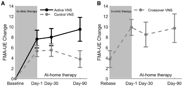図:迷走神経刺激の上肢機能回復効果
