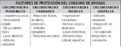 imagen factores de proteccion del consumo de drogas
