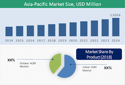 Asia-Pacific Air Quality Monitoring (AQM) System Market
