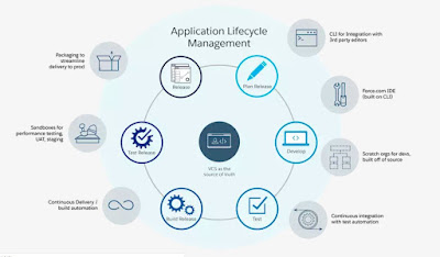 applicationlifecyle