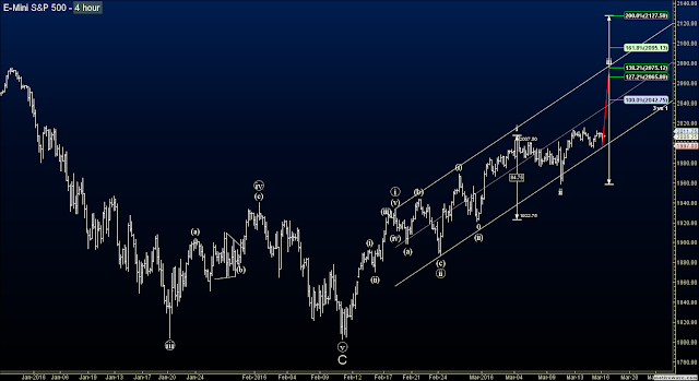 Elliott Wave blog S&P futures