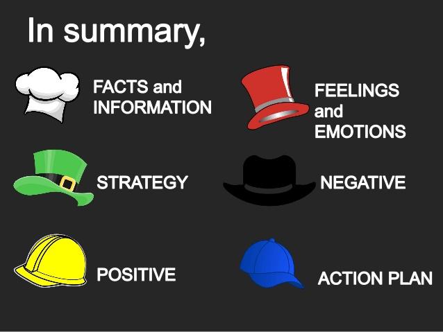 قبعات التّفكير (الستّة).