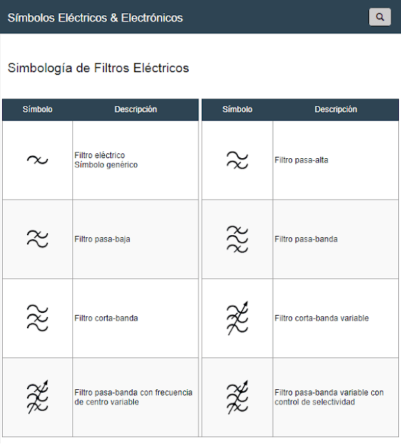 Símbolos de Filtros Eléctricos