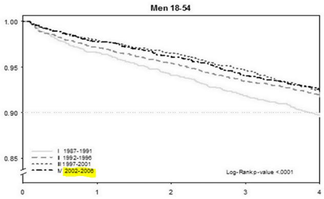 図:若年脳梗塞の生存曲線