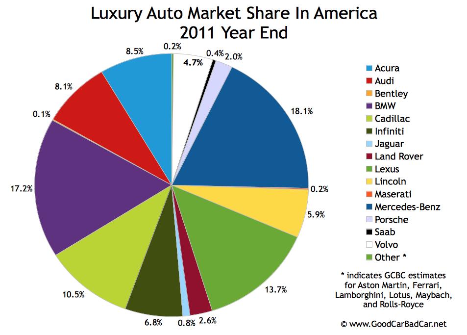 Luxury Vehicle Brands: DriverLayer Search Engine