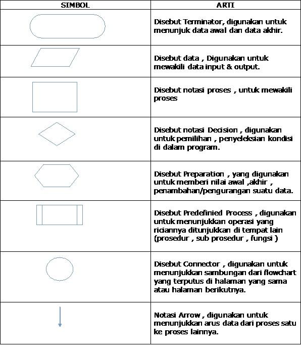 Flow Chart (Pengertian , Jenis) - SkyBlues2