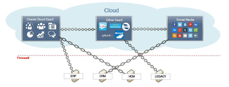 SOA4U Tech Magazine: Comparing Oracle ICS connectors with