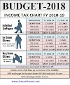 Budget 2018: Standard Deduction of Rs 40,000 on income tax actually amounts to just Rs 10,000 benefit With Automated Income Tax Form 16 Part A&B for F.Y.2018-19