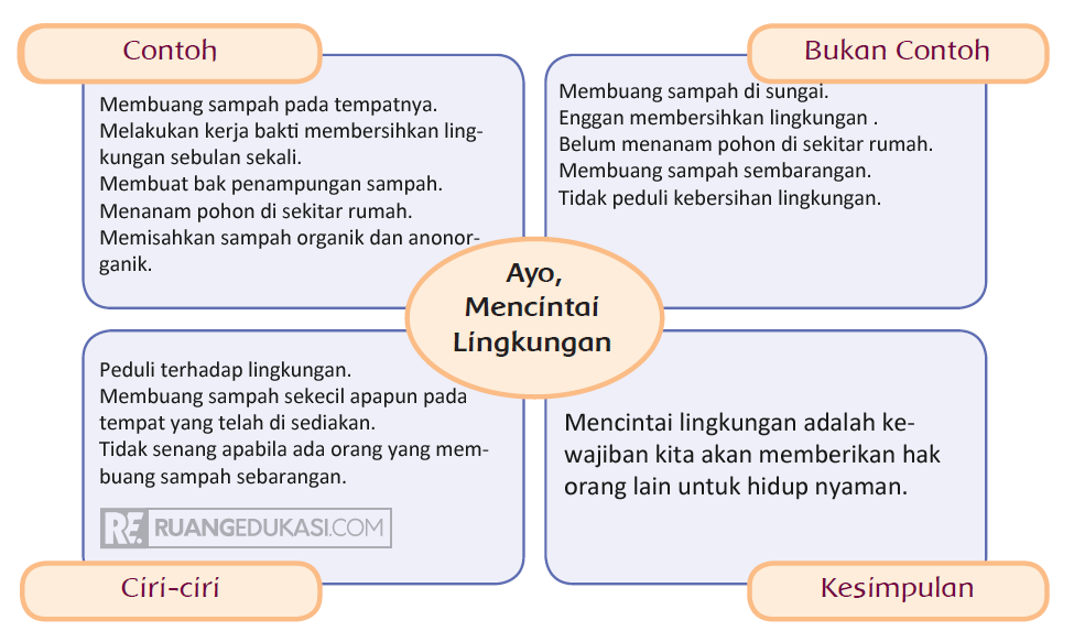 Kunci Jawaban Tema 3 Kelas 4 Halaman 122