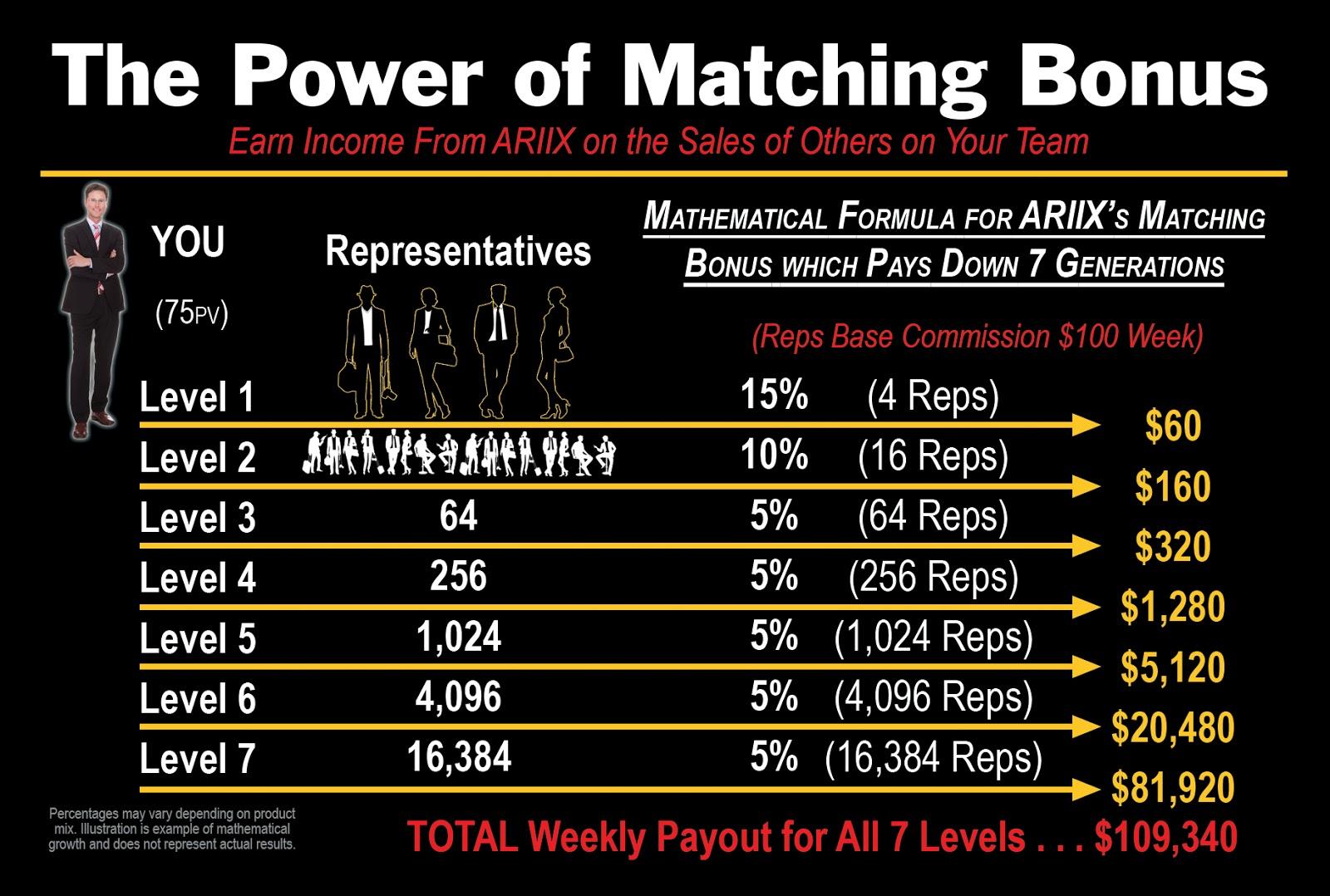 Ariix Matching Bonus