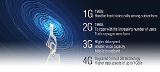 Bolt, Telkomsel, Indosat, Xl, 4G, Open Signal