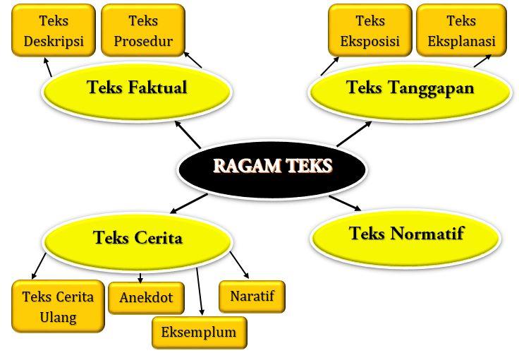 Bagan Ragam Teks