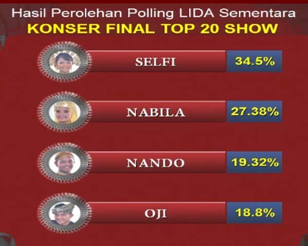 LIDA Liga Dangdut Indonesia Tadi Malam grup 1 top 20