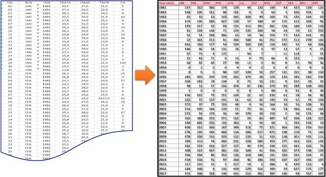 Mengolah data iklim dengan pivot tabel
