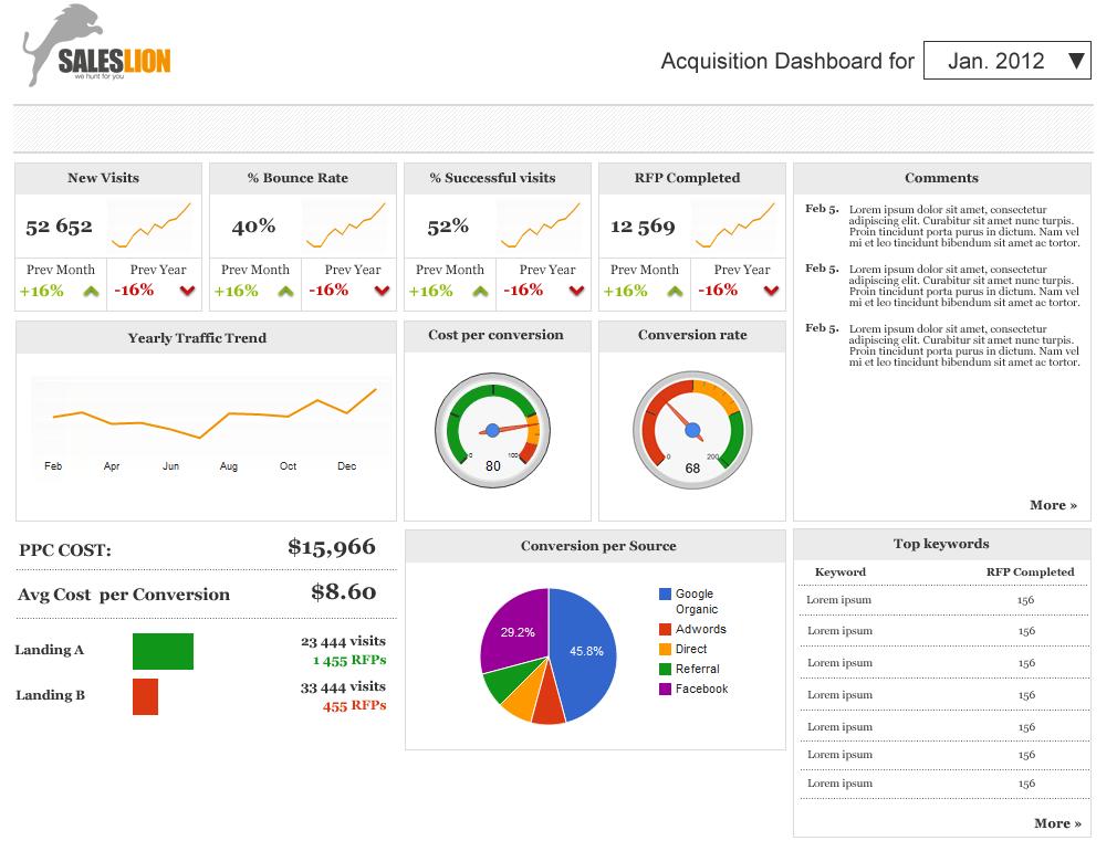 Google Analytics Solutions Sharing Personalized Dashboards Using - Google analytics dashboard templates