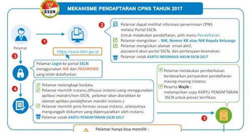 Mekanisme Pendaftaran  Dan Solusi Permasalahan Pendaftaran CPNS 2017